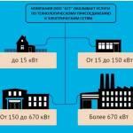 Технологическое присоединение к сетям электроснабжения